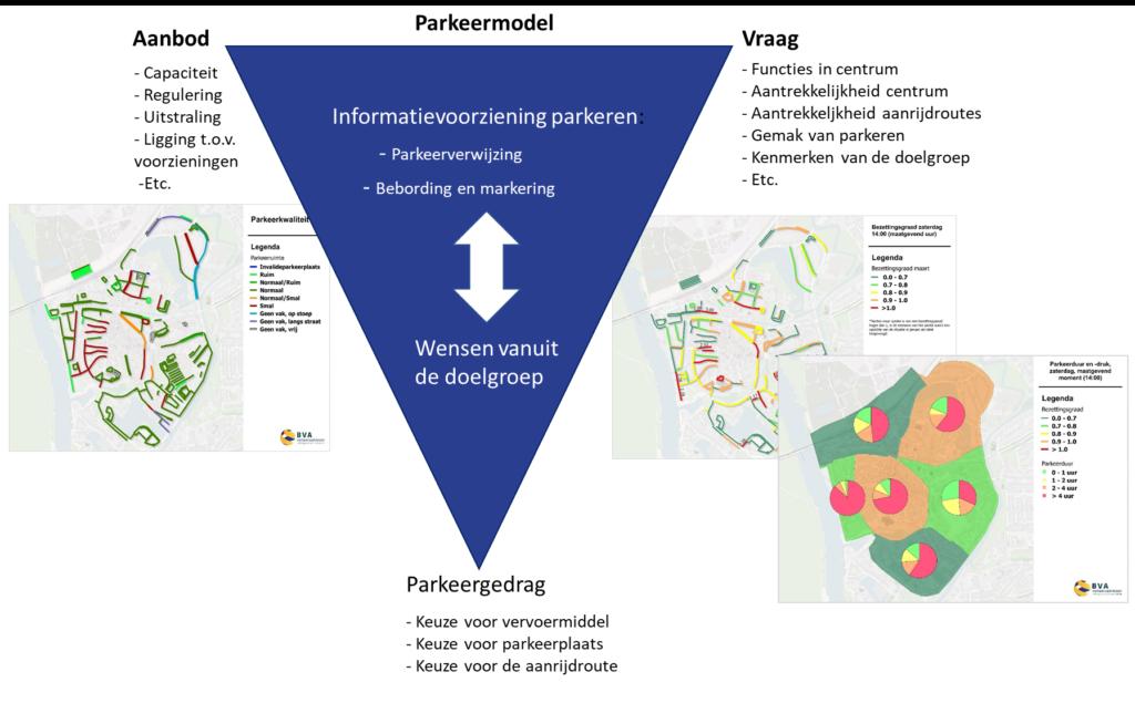 Parkeeronderzoek /-model centrumgebied Coevorden